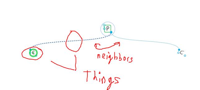 NeighboursAndThoughtsAndLinksAreThings.png