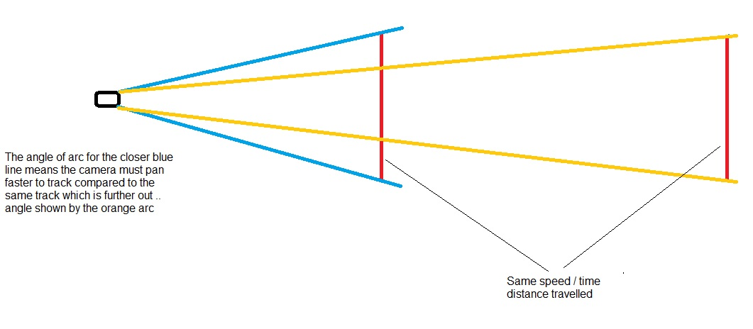 angle of arc vs distance.jpg