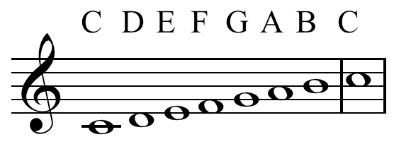 Notes-of-C-major-scale-letter_notation.png