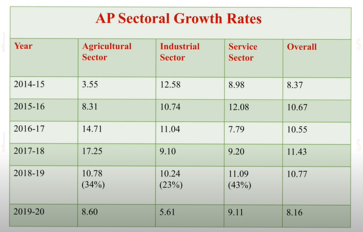 eco_sectorial_growth.png