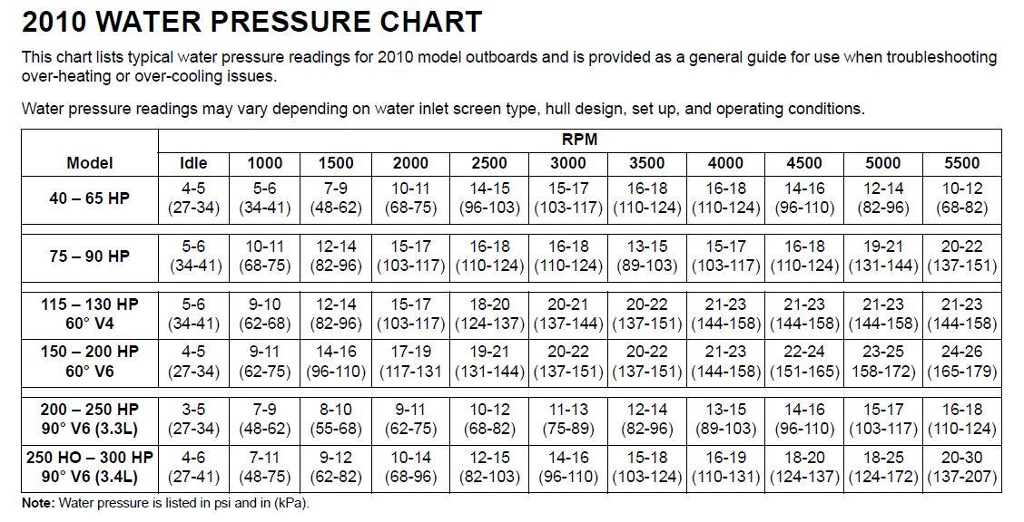 Water Pressures - 2010.jpg