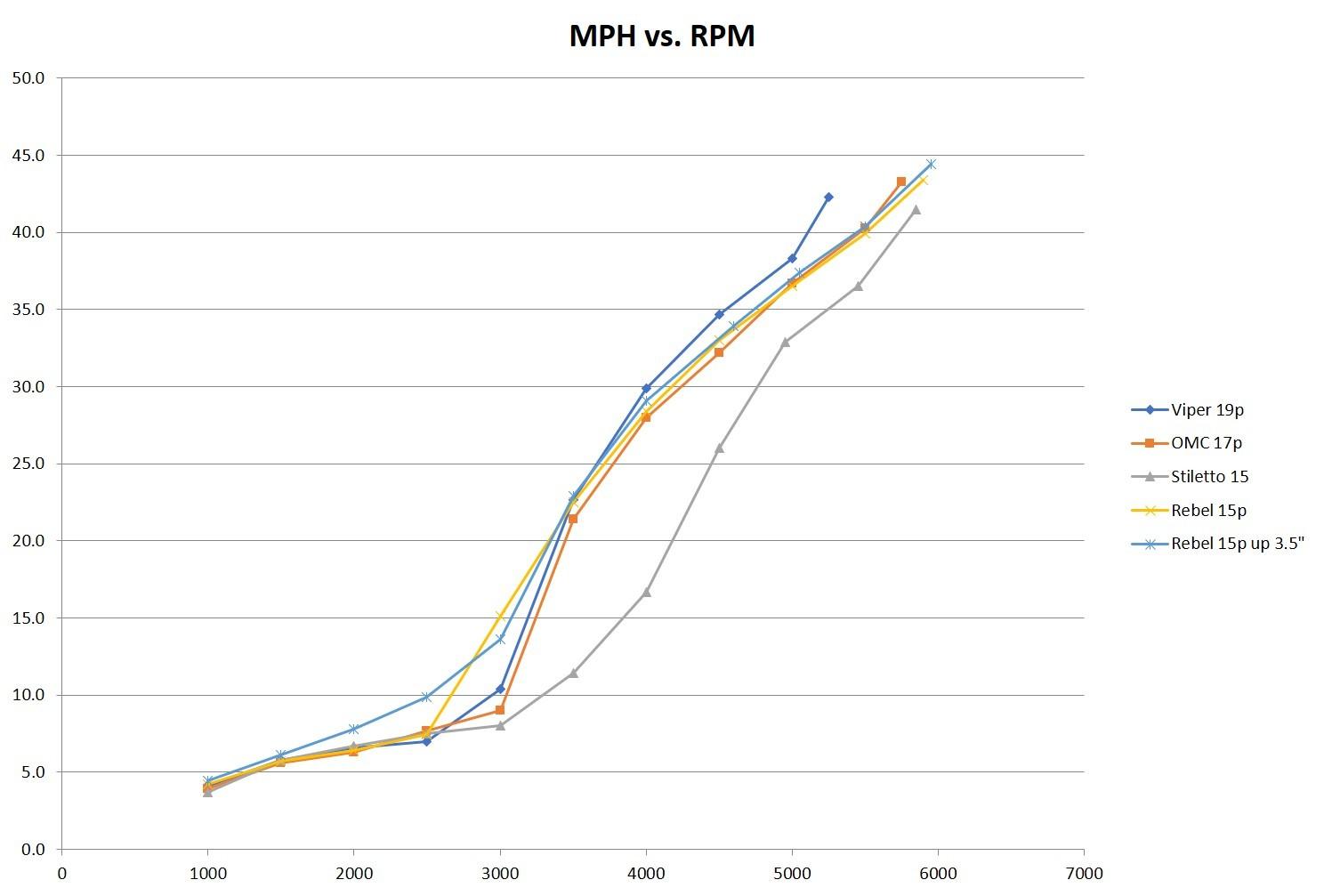 MPH vs RPM.jpg