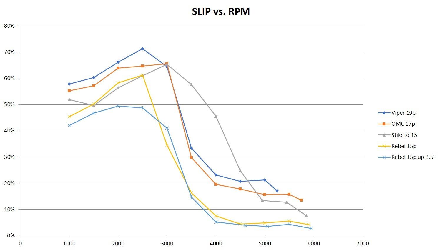 Slip vs RPM.jpg