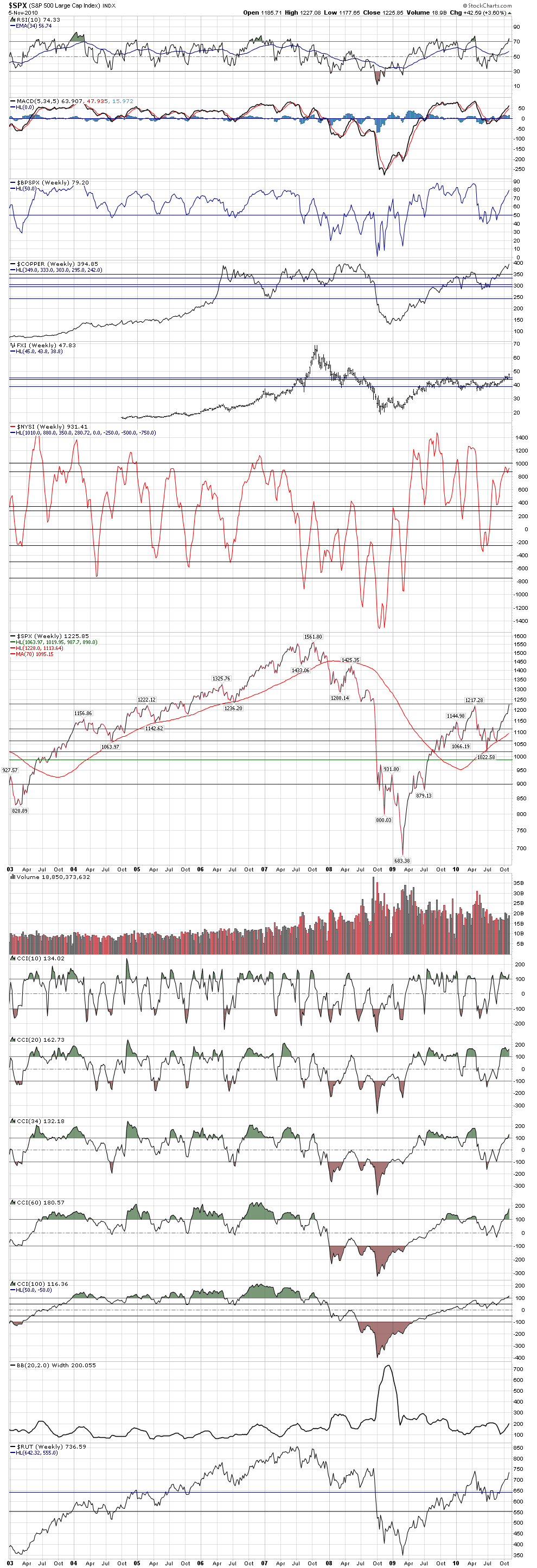Name: SPX_weekly_closes_watching_$1228_and_$1063.97_-_Nov._5,_2010.png, Views: 128, Size: 166.63 KB