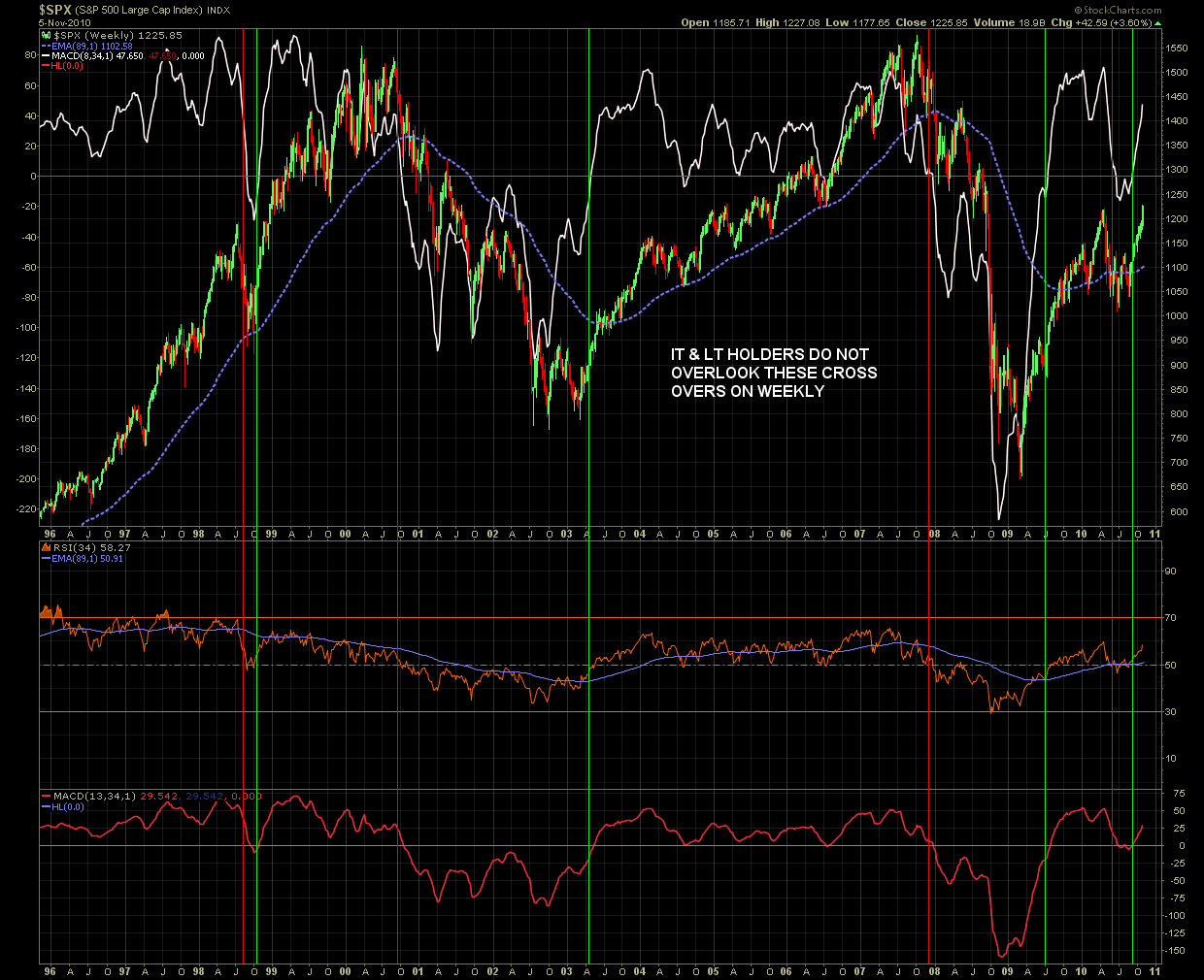 Name: SPX_weekly_by_Scott_-_Nov._5,_2010.png, Views: 128, Size: 76.99 KB