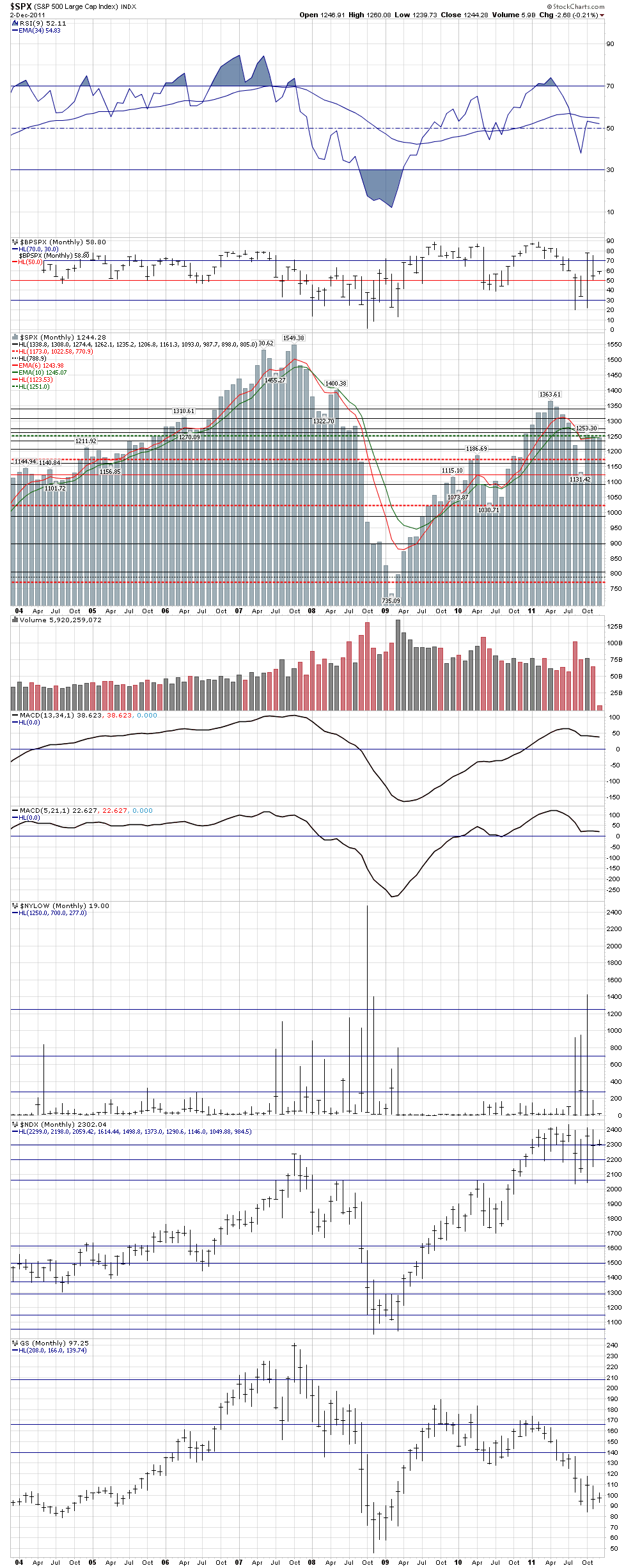 Name: SPX_monthly_since_2004_-_Dec_2,_2011_close.png, Views: 85, Size: 71.03 KB