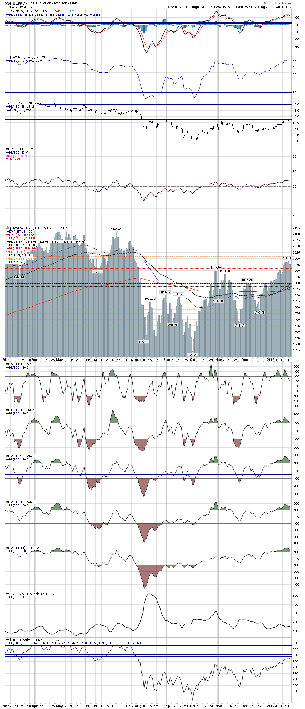 Name: SPX_Equal_Weighted_Index_-_daily_closes,_9.59_am_January_25,_2012.png, Views: 132, Size: 115.31 KB