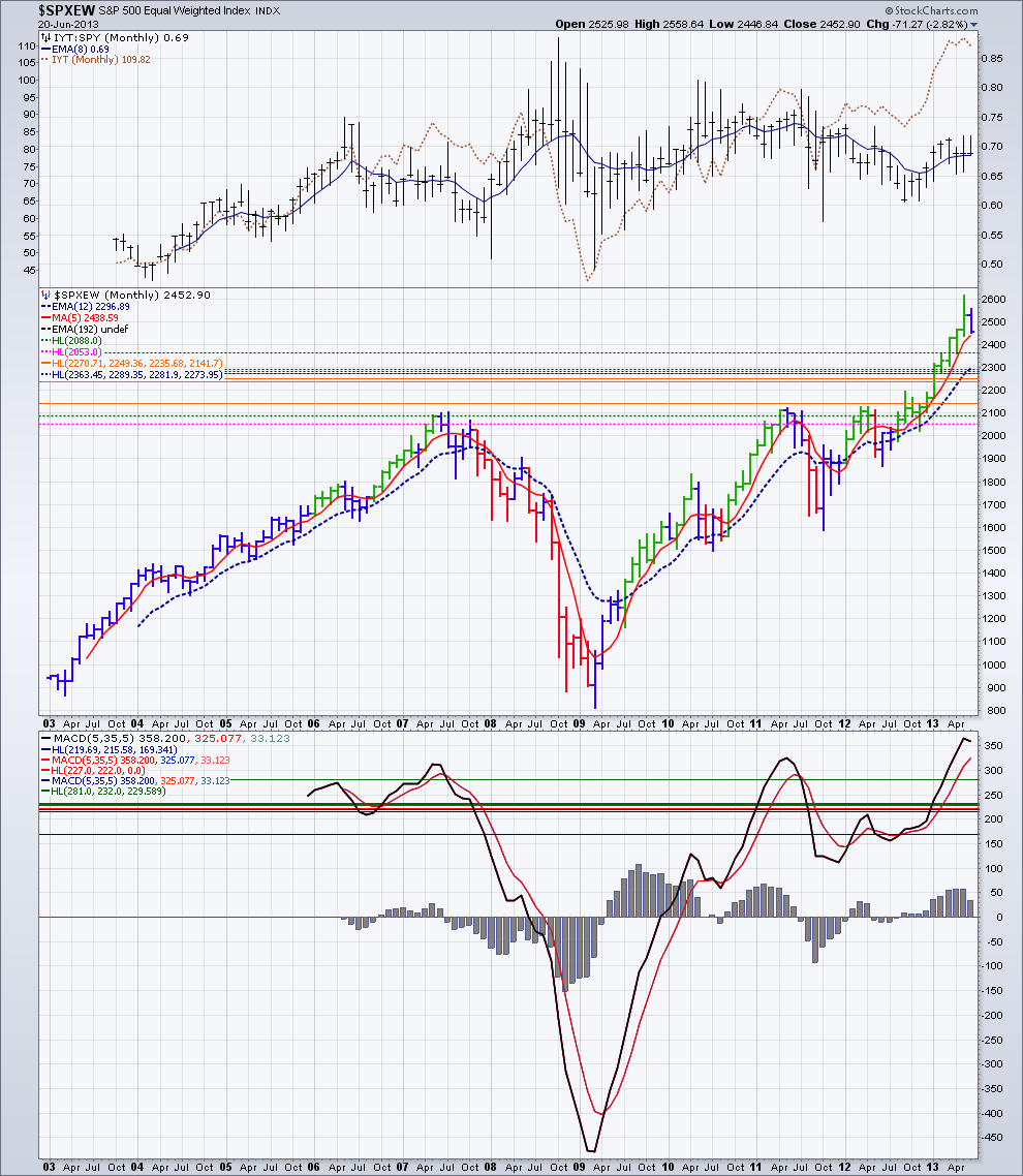 Name: SPX_Equally_Weighted_index_monthly_chart_-_June_20,_2013.png, Views: 43, Size: 118.51 KB