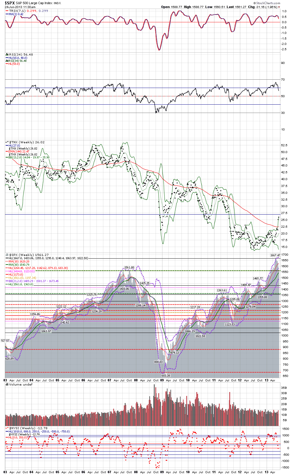 Name: SPX_and_TNX_weekly_closes_-_intraday_update_June_24,_2013.png, Views: 46, Size: 100.41 KB