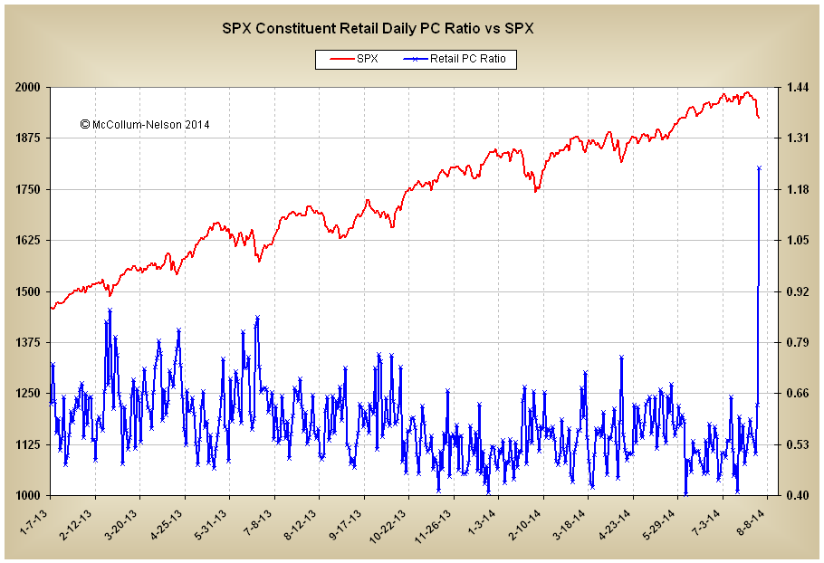 SPX Constituent Retail PC Ratio Daily 8-1-2014.PNG
