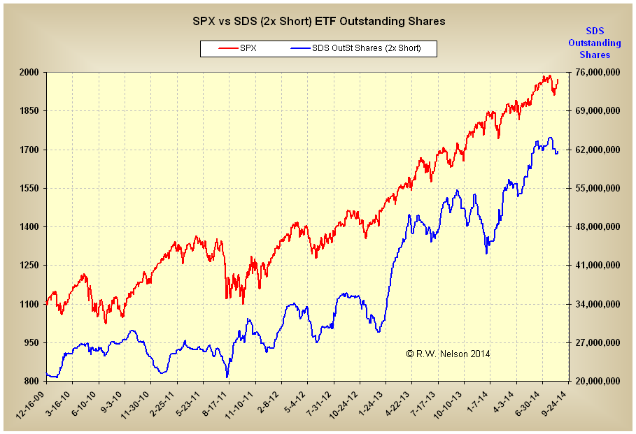 SDS OS Shares 8-18-2014.PNG