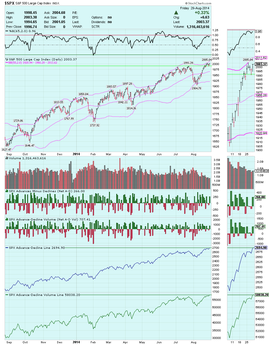 S&P 500 index daily with 50,2 Bollinger Bands and with A-D breadth & volume plurality - August 29, 2014 - new highs this week for all metrics except the 65,2 %B.png