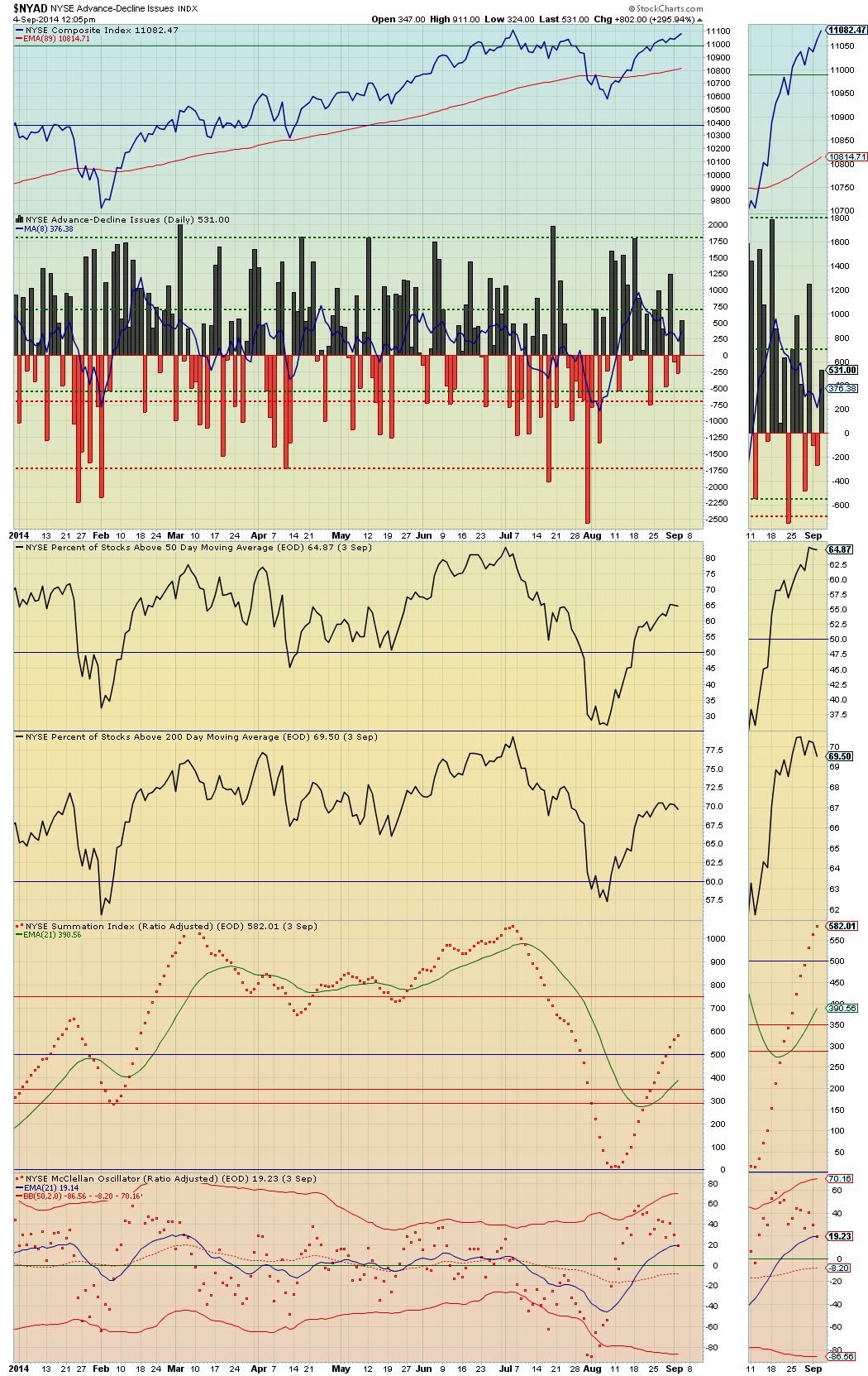 NYAD daily data smoothed with the 8-day sma - intraday September 4, 2014 -- the NYAD 8-day trend currently = Negative DIvgergence vs. today's test of the NYA daily price close high from early July 2014.png