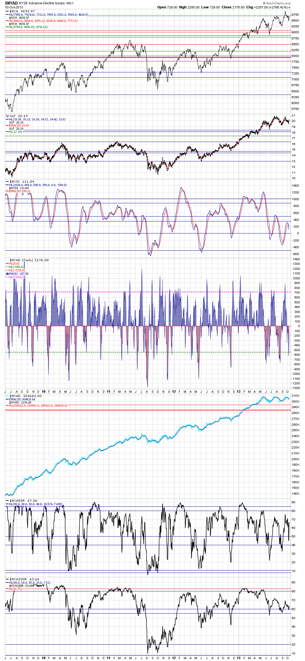 NYAD daily data smoothed with the 8-day sma - Oct10, 2013 -- the NYAD 8-day trend is marginally Below zero line, the buy zone location for the NYAD's 8-day SMA was visited ONLY on October 8 and 9th Before today's reversal.png