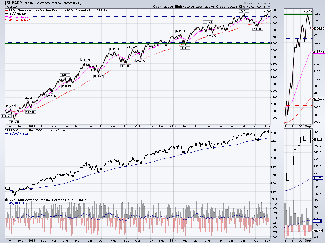 S&P1500 A-D percent - September 4, 2014 -now a double tap of the 2014 A-D line high is in place.png