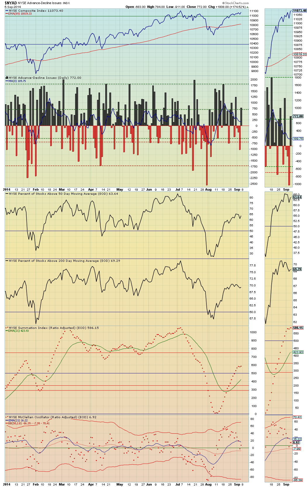 NYAD daily data smoothed with the 8-day sma - September 5, 2014.png