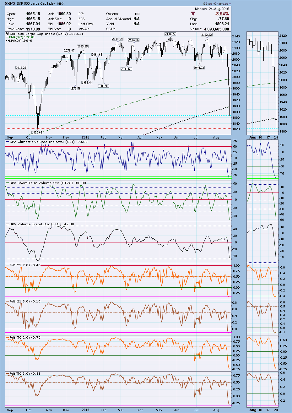 SPX daily with CVI and various % B's at extreme lows - August 24, 2015 - 15-year record lows for the 50,3 %B.png