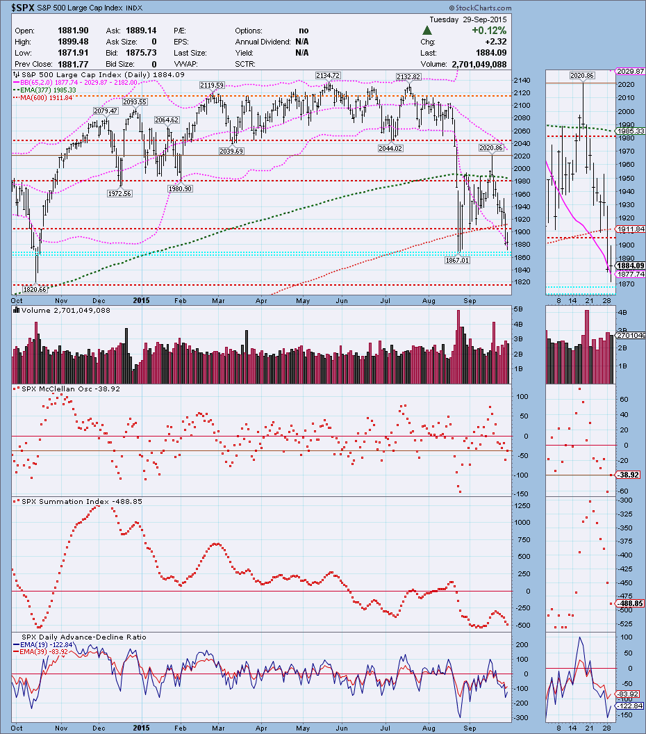 S&P 500 daily with McClellan indicators - September 29, 2015 - positive Divg. McO chart location.png