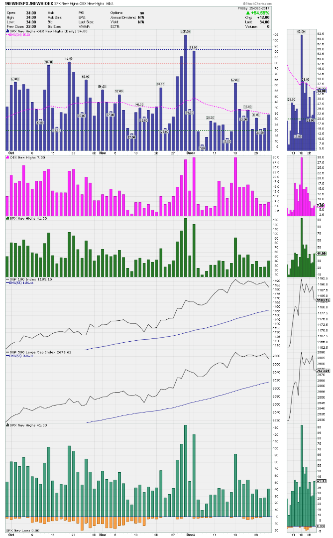 SPX minus OEX new highs for adjusted net new highs daily chart - Decem.png