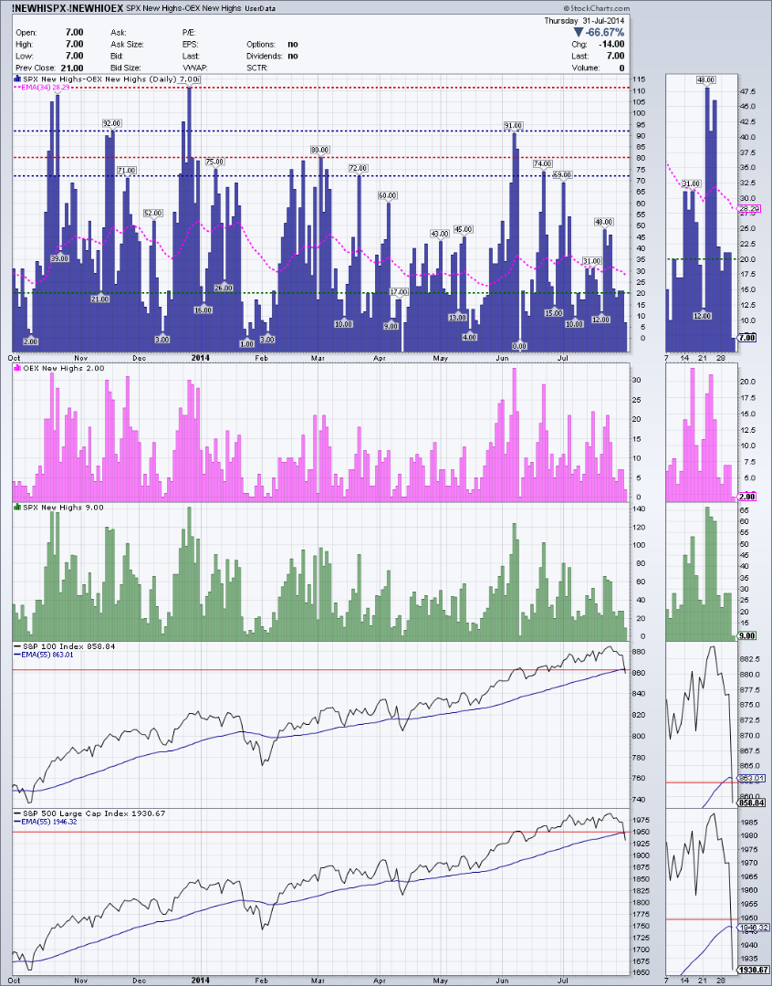 SPX minus OEX new highs for adjusted net new highs daily chart - July .png