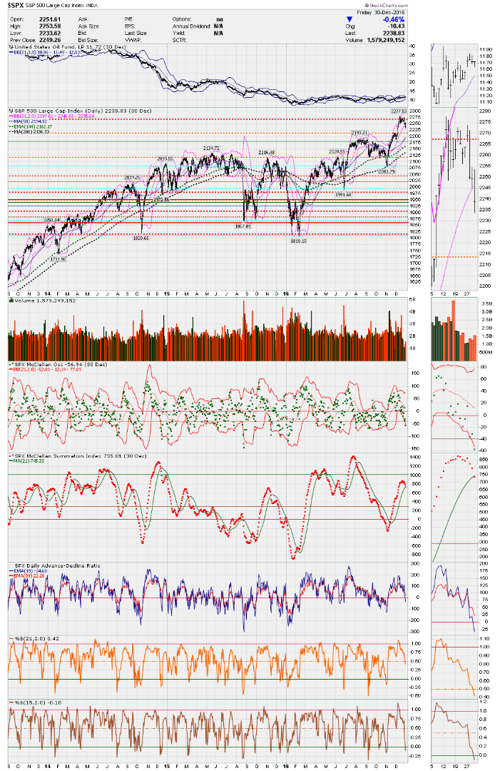 SPX daily showing February for 2014 thru 2016 with USO - through year .png
