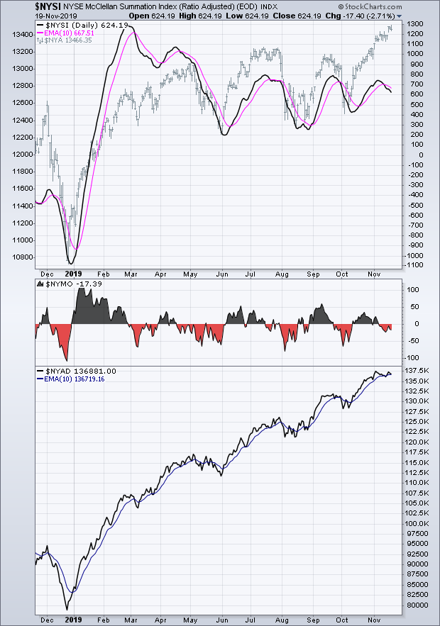 NYSE A-D line with NYSI and NYMO - November 19, 2019.png