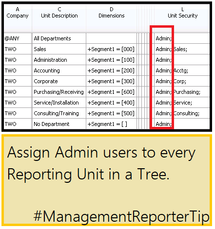 MR Tip 10007 Admin to every Reporting Unit.png